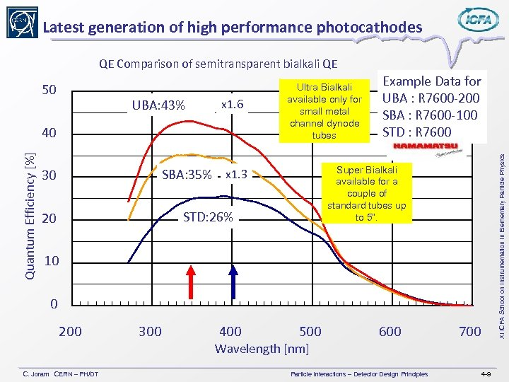 Latest generation of high performance photocathodes QE Comparison of semitransparent bialkali QE UBA: 43%