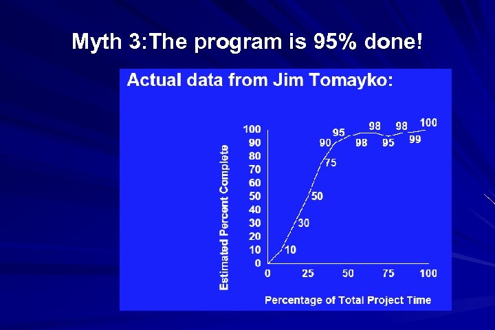 Myth 3: The program is 95% done!