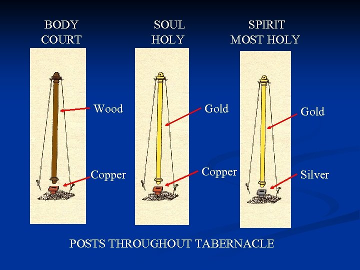 BODY COURT SOUL HOLY SPIRIT MOST HOLY Wood Gold Copper Silver POSTS THROUGHOUT TABERNACLE