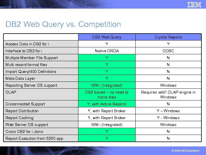 DB 2 Web Query vs. Competition DB 2 Web Query Crystal Reports Y Y