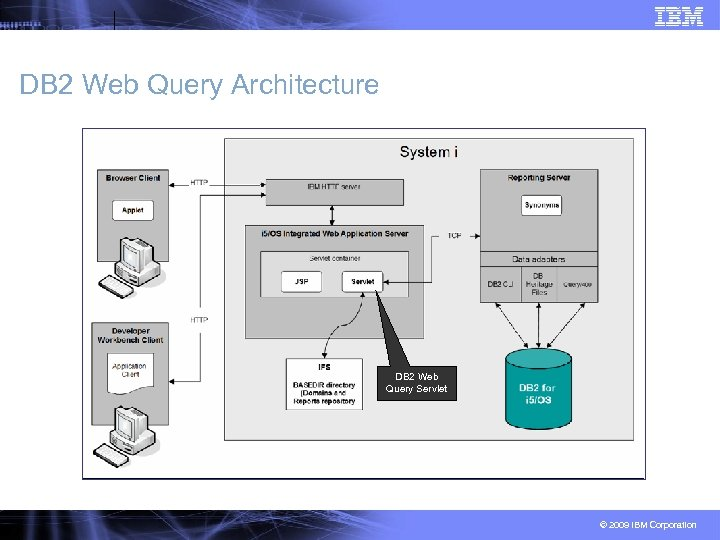 DB 2 Web Query Architecture DB 2 Web Query Servlet © 2009 IBM Corporation