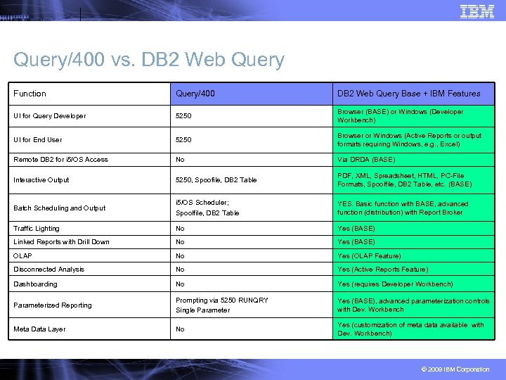 Query/400 vs. DB 2 Web Query Function Query/400 DB 2 Web Query Base +