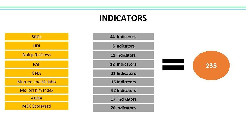 INDICATORS SDGs 44 Indicators HDI 3 Indicators Doing Business 11 Indicators PAF 12 Indicators