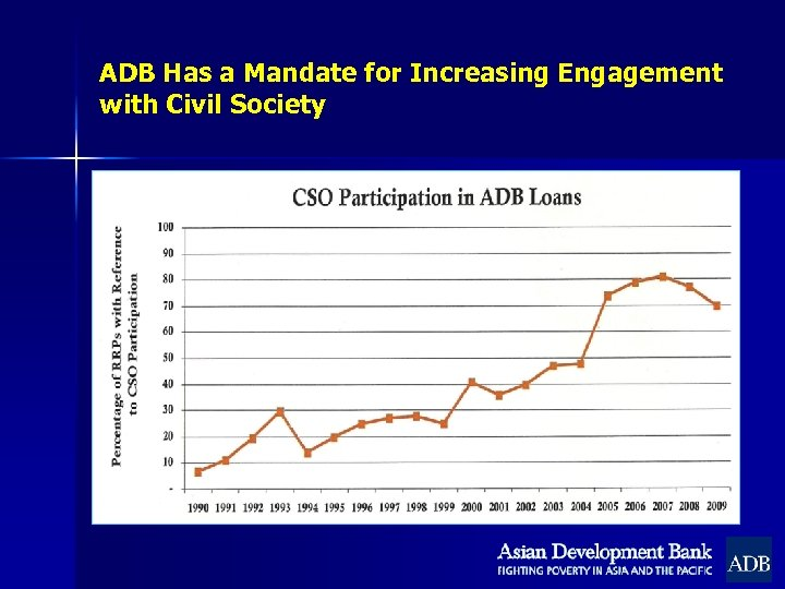 ADB Has a Mandate for Increasing Engagement with Civil Society
