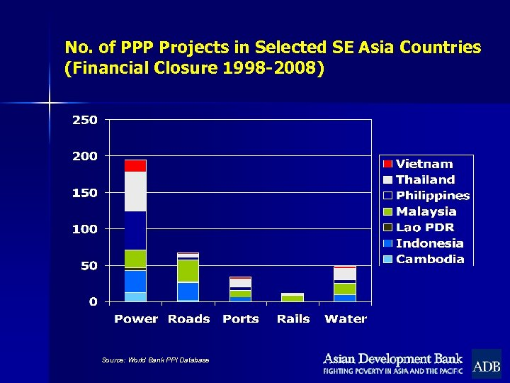 No. of PPP Projects in Selected SE Asia Countries (Financial Closure 1998 -2008) Source: