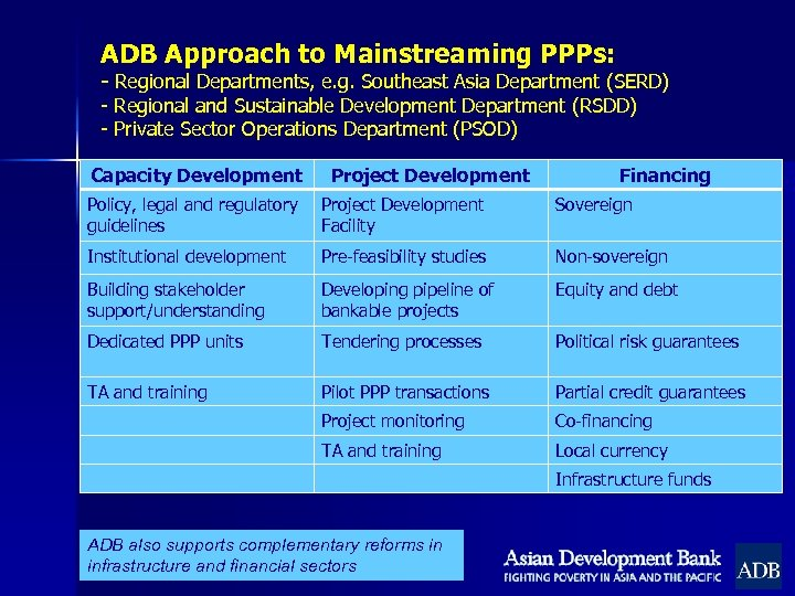 ADB Approach to Mainstreaming PPPs: - Regional Departments, e. g. Southeast Asia Department (SERD)