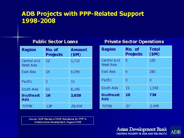 ADB Projects with PPP-Related Support 1998 -2008 Public Sector Loans Private Sector Operations Region