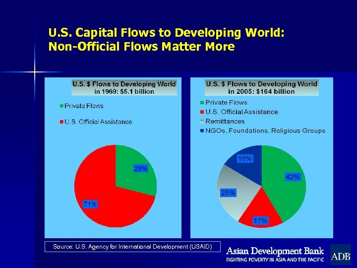 U. S. Capital Flows to Developing World: Non-Official Flows Matter More Source: U. S.