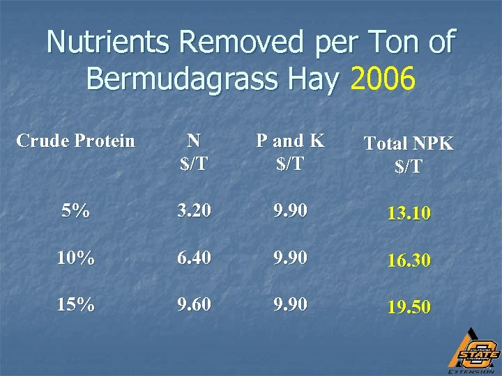 Nutrients Removed per Ton of Bermudagrass Hay 2006 Crude Protein N $/T P and