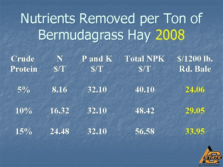 Nutrients Removed per Ton of Bermudagrass Hay 2008 Crude Protein N $/T P and