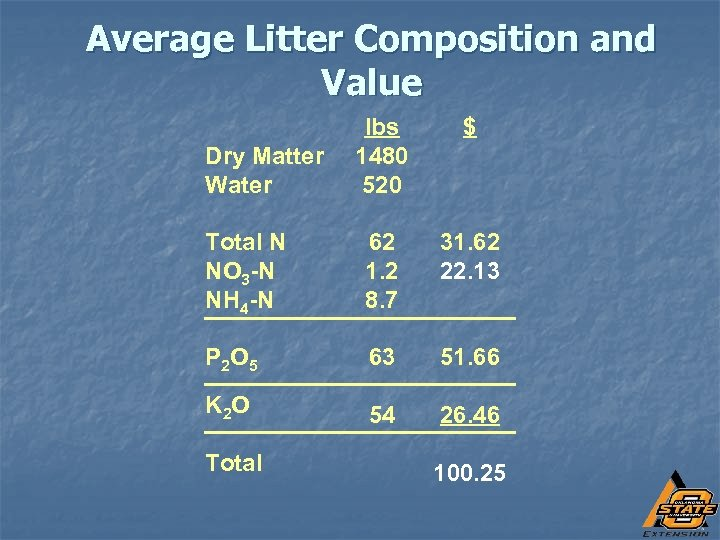 Average Litter Composition and Value lbs 1480 520 $ Total N NO 3 -N