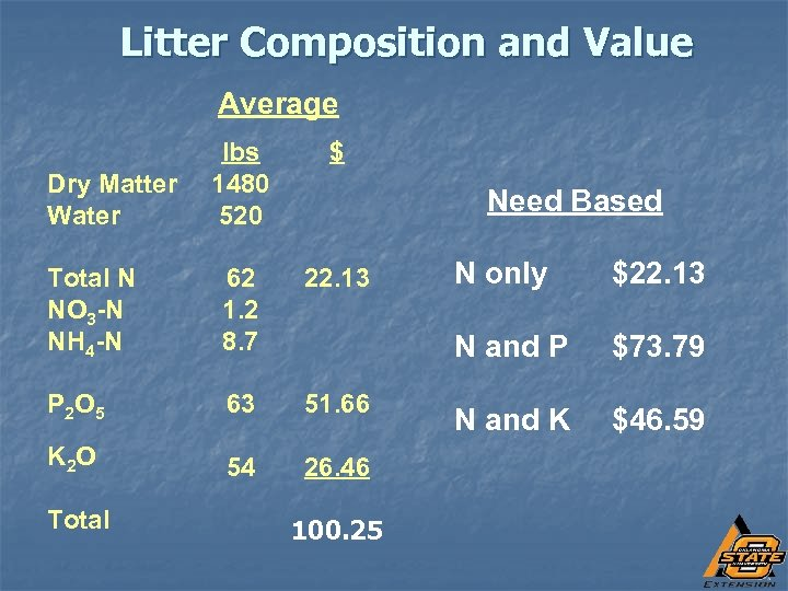 Litter Composition and Value Average lbs 1480 520 $ Total N NO 3 -N