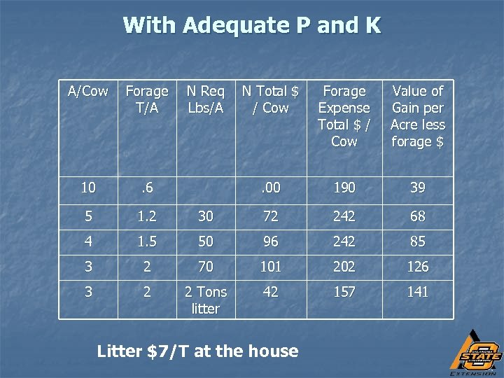 With Adequate P and K A/Cow Forage T/A 10 . 6 5 1. 2