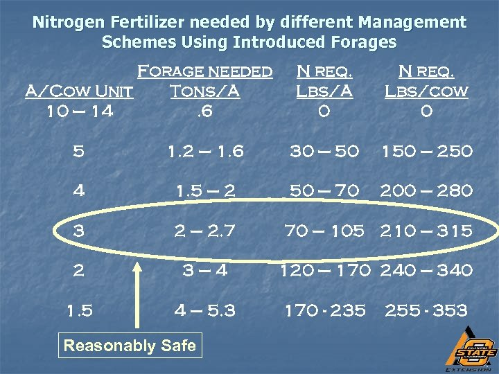 Nitrogen Fertilizer needed by different Management Schemes Using Introduced Forages Forage needed A/Cow Unit