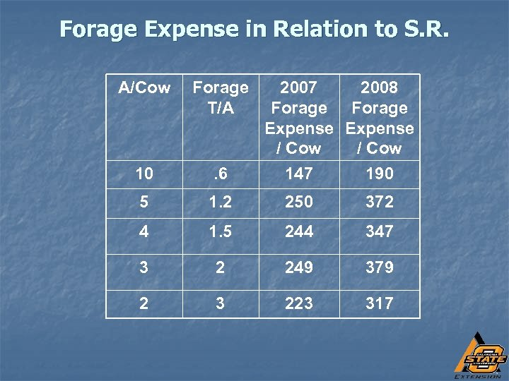 Forage Expense in Relation to S. R. A/Cow Forage T/A 2007 2008 Forage Expense