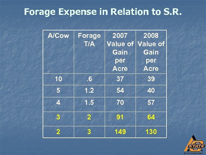 Forage Expense in Relation to S. R. A/Cow 10 Forage 2007 2008 T/A Value