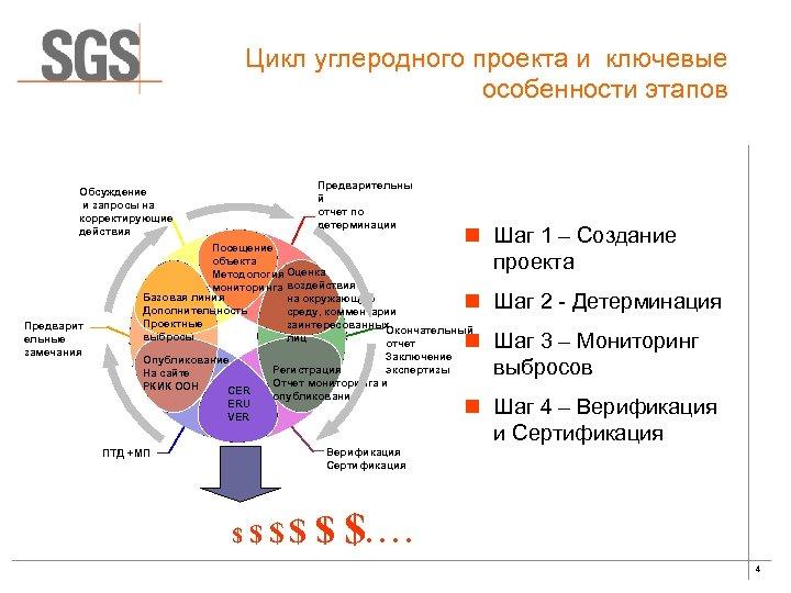 Цикл углеродного проекта и ключевые особенности этапов Предварительны й отчет по детерминации Обсуждение и