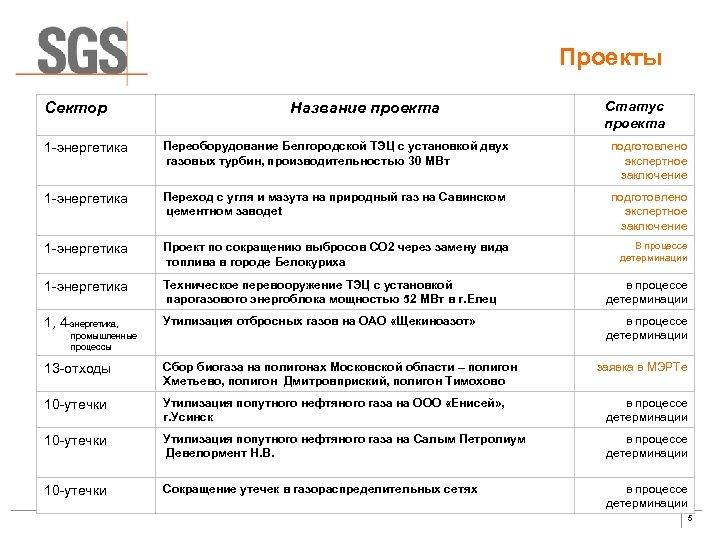 Проекты Сектор Название проекта Статус проекта 1 -энергетика Переоборудование Белгородской ТЭЦ c установкой двух