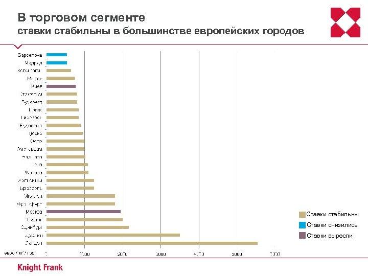 В торговом сегменте ставки стабильны в большинстве европейских городов Ставки стабильны Ставки снизились Ставки