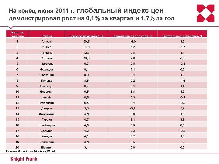 На конец июня 2011 г. глобальный индекс цен демонстрировал рост на 0, 1% за