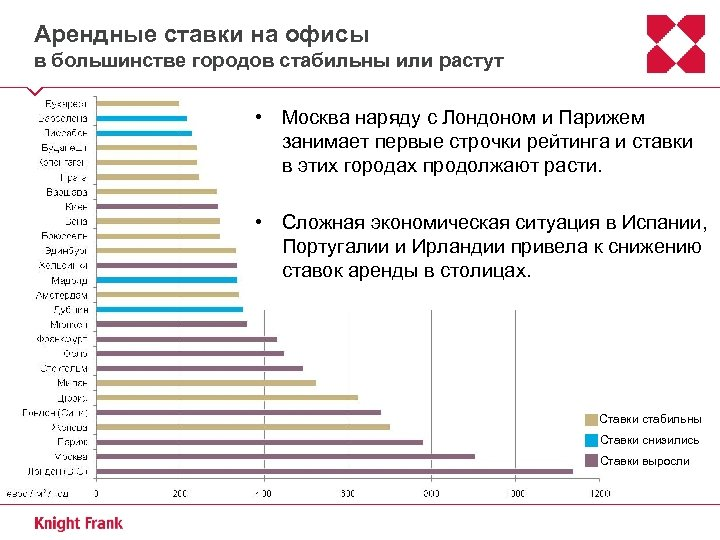 Арендные ставки на офисы в большинстве городов стабильны или растут • Москва наряду с