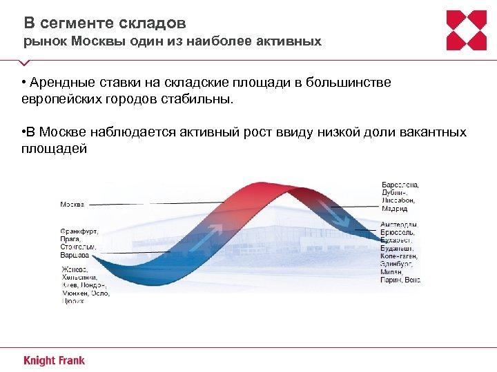 В сегменте складов рынок Москвы один из наиболее активных • Арендные ставки на складские