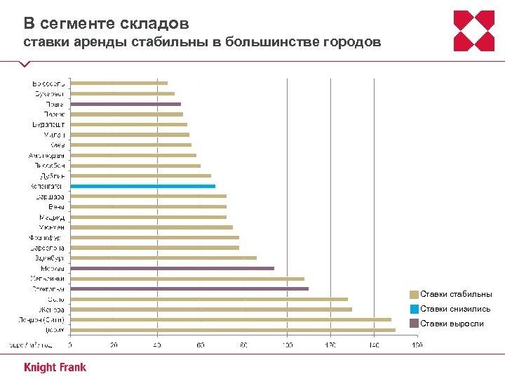 В сегменте складов ставки аренды стабильны в большинстве городов Ставки стабильны Ставки снизились Ставки