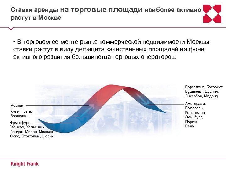 Ставки аренды на растут в Москве торговые площади наиболее активно • В торговом сегменте
