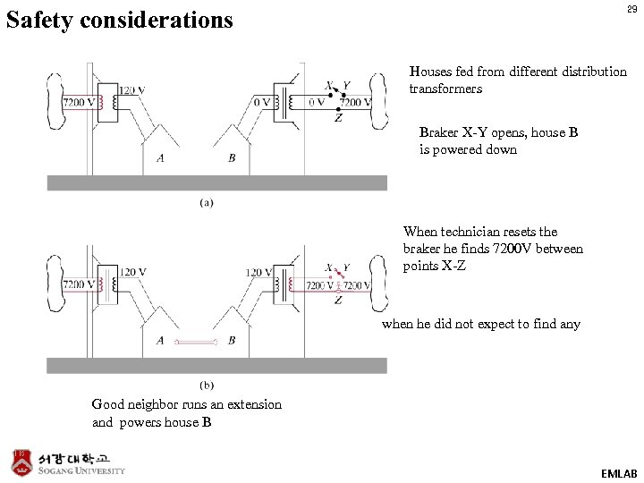 29 Safety considerations Houses fed from different distribution transformers Braker X-Y opens, house B