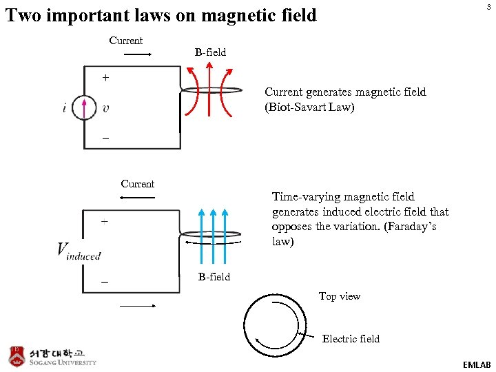 3 Two important laws on magnetic field Current B-field Current generates magnetic field (Biot-Savart