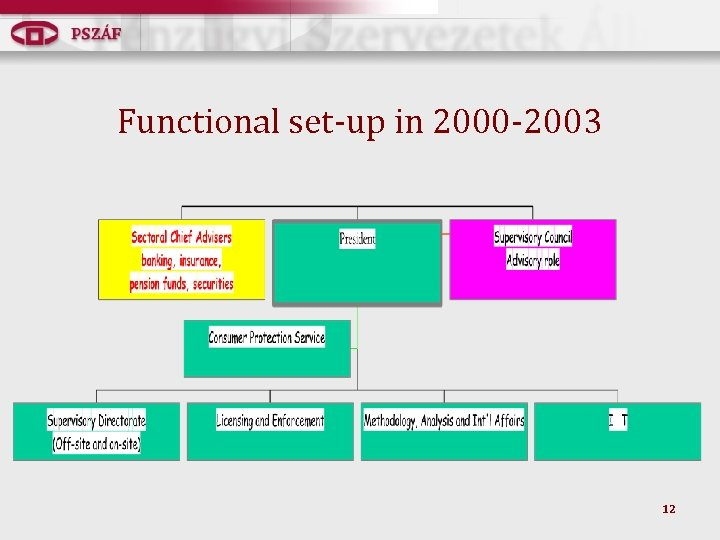 Functional set-up in 2000 -2003 12