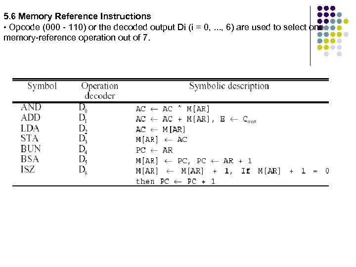 5. 6 Memory Reference Instructions • Opcode (000 - 110) or the decoded output