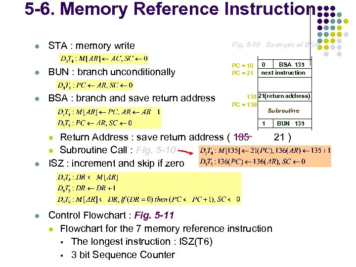 5 -6. Memory Reference Instruction STA : memory write Fig. 5 -10 Example of