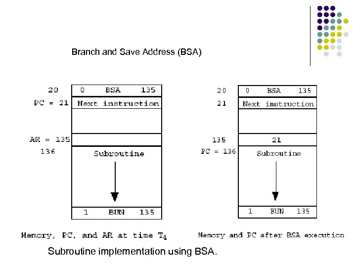 Branch and Save Address (BSA) Subroutine implementation using BSA.
