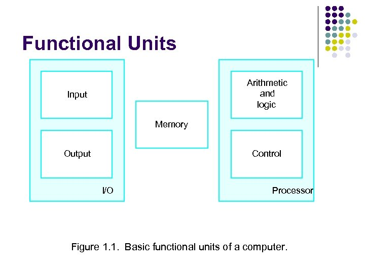 Functional Units Arithmetic and logic Input Memory Output Control I/O Processor Figure 1. 1.