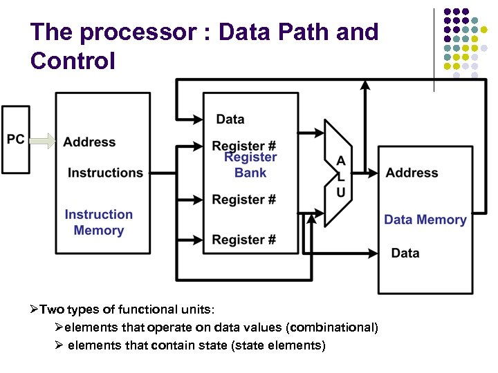 The processor : Data Path and Control ØTwo types of functional units: Øelements that