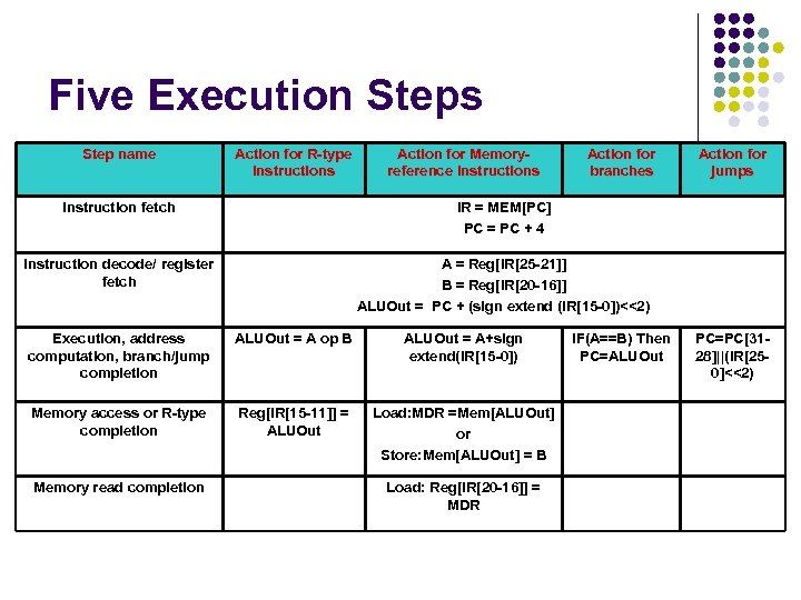 Five Execution Steps Step name Action for R-type instructions Action for Memoryreference Instructions Action