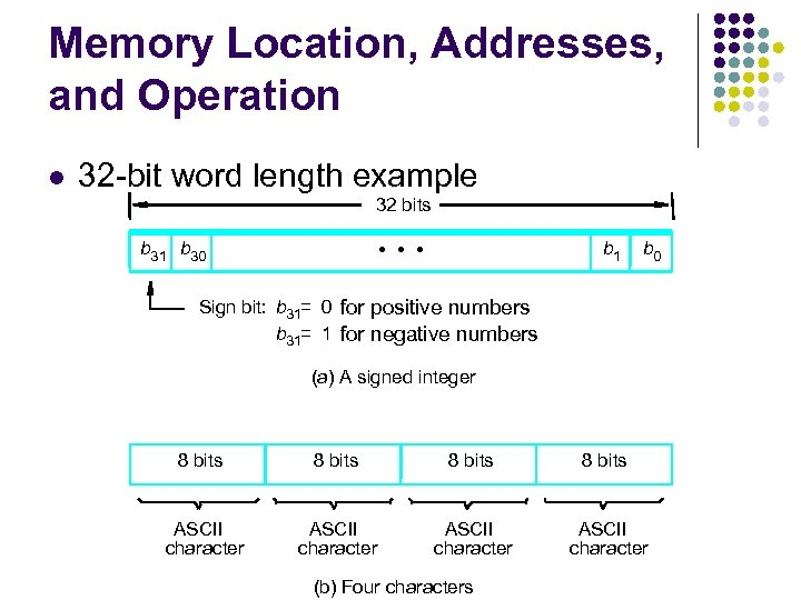 Memory Location, Addresses, and Operation 32 -bit word length example 32 bits b 31