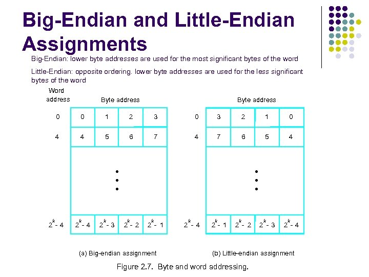 Big-Endian and Little-Endian Assignments Big-Endian: lower byte addresses are used for the most significant