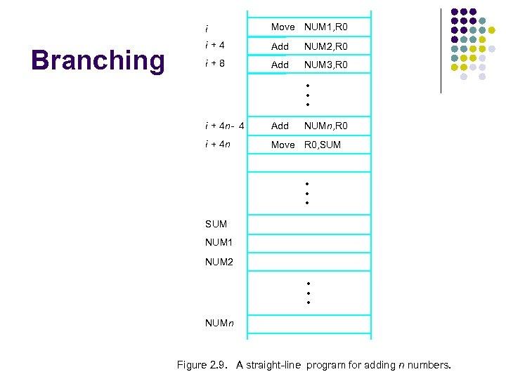 i Branching Move NUM 1, R 0 i+4 Add NUM 2, R 0 i+8