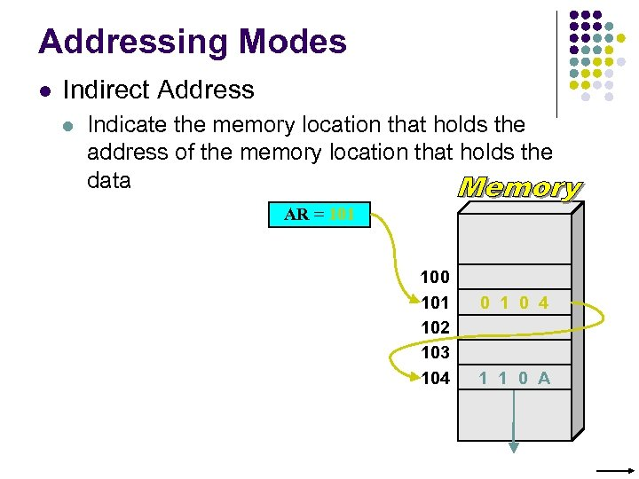 Addressing Modes l Indirect Address l Indicate the memory location that holds the address