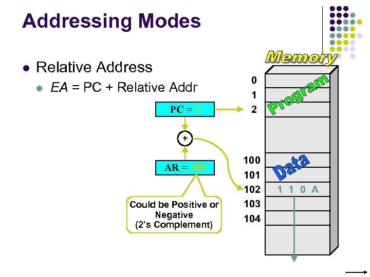 Addressing Modes l Relative Address l EA = PC + Relative Addr PC =