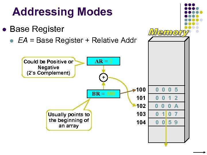 Addressing Modes l Base Register l EA = Base Register + Relative Addr Could
