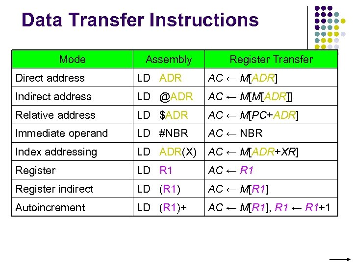 Data Transfer Instructions Mode Assembly Register Transfer Direct address LD ADR AC ← M[ADR]