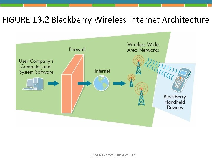 FIGURE 13. 2 Blackberry Wireless Internet Architecture © 2009 Pearson Education, Inc.