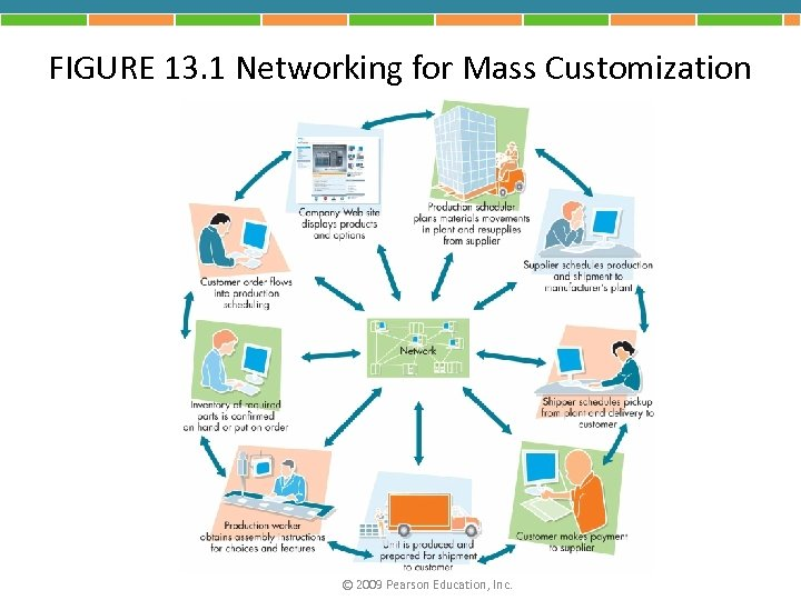 FIGURE 13. 1 Networking for Mass Customization © 2009 Pearson Education, Inc.