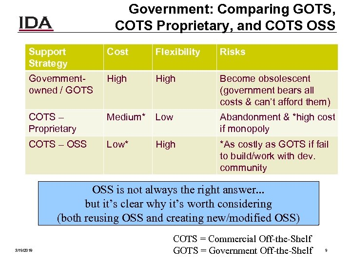 Government: Comparing GOTS, COTS Proprietary, and COTS OSS Support Strategy Cost Flexibility Risks Governmentowned