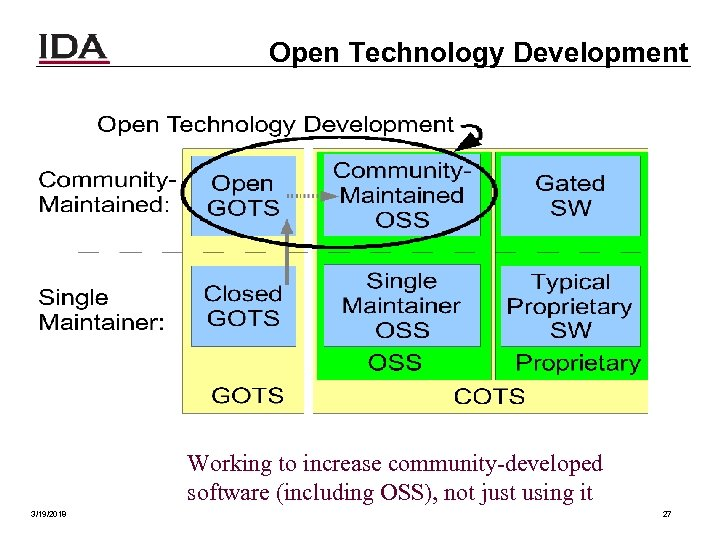 Open Technology Development Working to increase community-developed software (including OSS), not just using it
