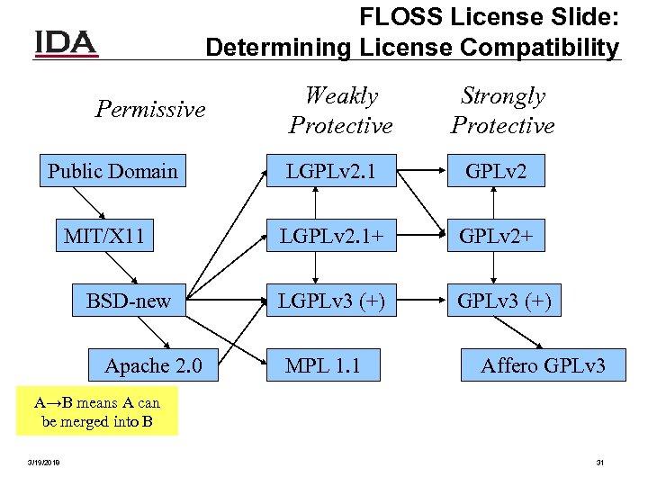 FLOSS License Slide: Determining License Compatibility Permissive Public Domain MIT/X 11 BSD-new Apache 2.