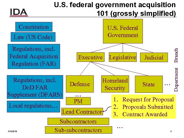 U. S. federal government acquisition 101 (grossly simplified) Constitution Law (US Code) Regulations, incl.